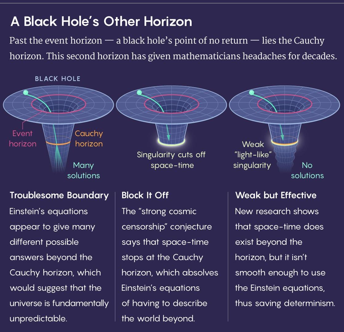فرضيّة - الثّقوب السّوداء - حبر أون لاين